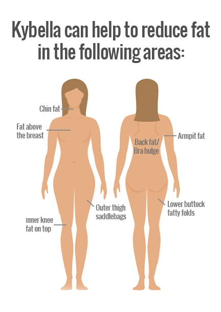 Kybella-fat-reduction-uses Uses for Kybella | Northern Virginia